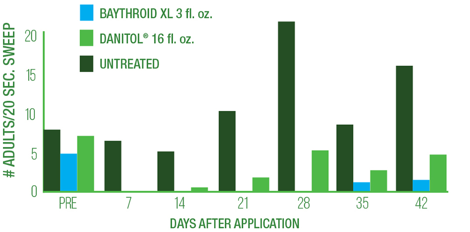 Baythroid® XL helps control adult ACP by 93%.