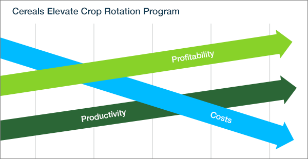 Cereal Crop Rotation