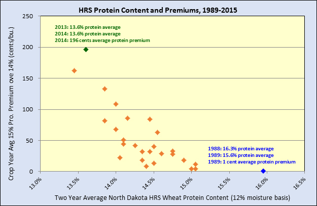HRS Protien Content and Premiums 1989-2015