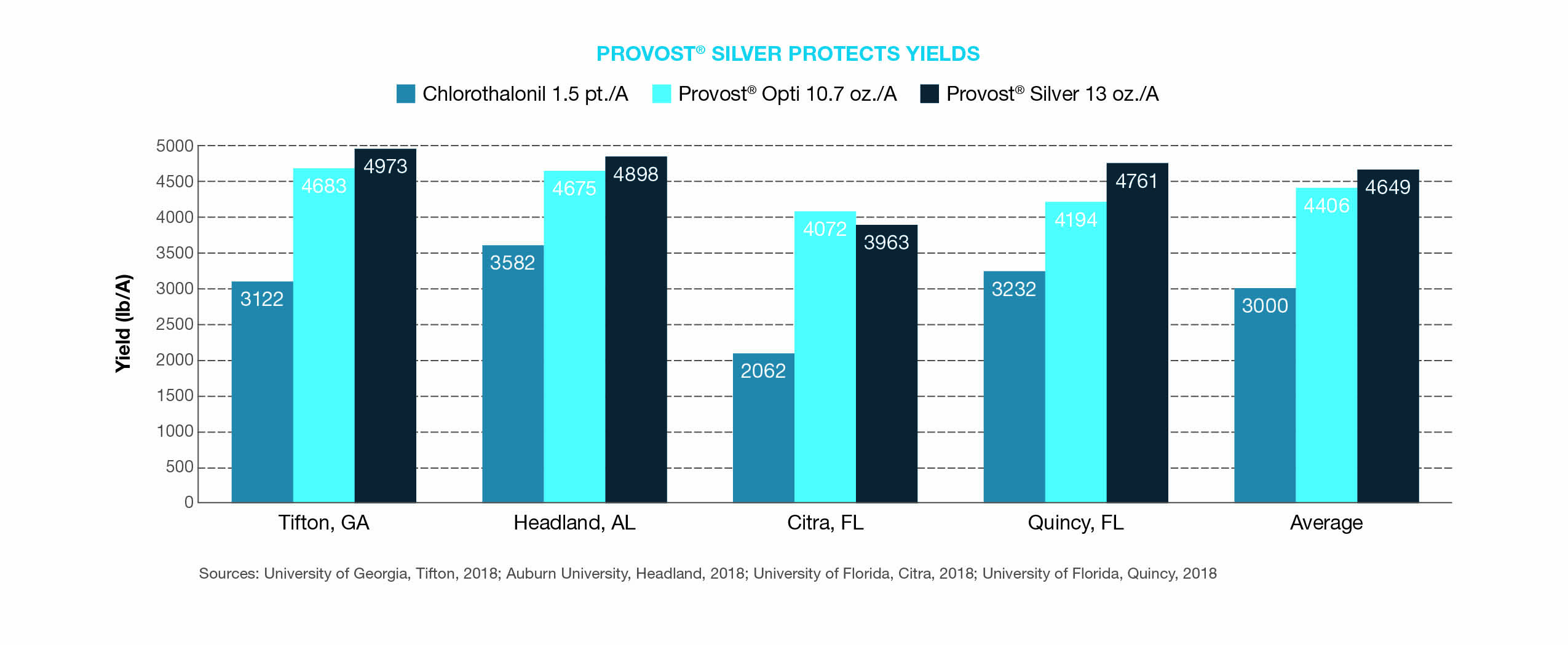 Provost Silver Protects Yields