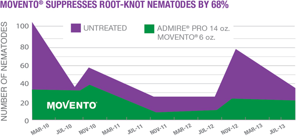Movento Supresses Root-Knot Nematodes by 68%
