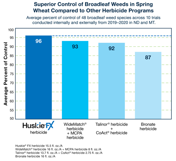 Control on broadleaf weeds performance results for Huskie FX vs. competitors in spring wheat