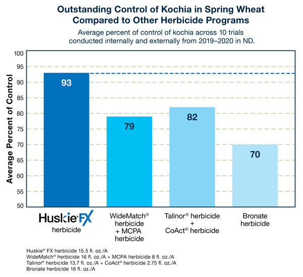 Control on kochia performance results for Huskie FX vs. competitors in spring wheat
