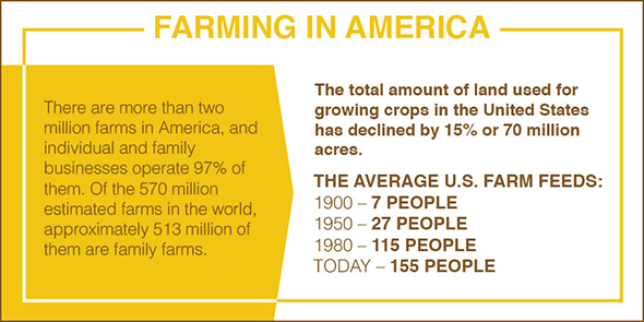 Facts about the American farm and who they feed