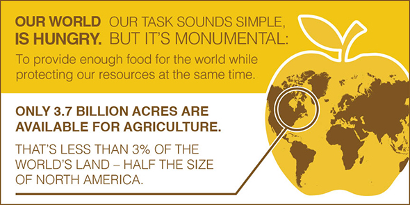 Only 3.7 billion acres are available for agriculture