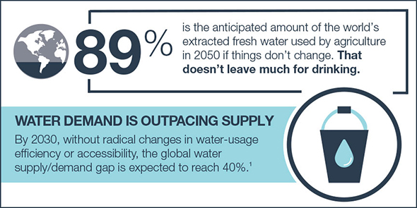 Water demand is outpacing supply