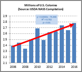 Millions of U.S. Colonies (Source: USDA NASS Compilation)