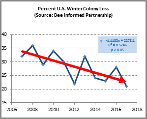 Percent U.S. Winter Colony Loss  (Source: Bee Informed Partnership)
