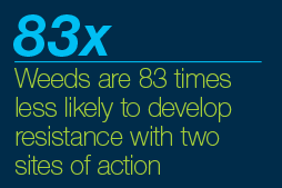 Weeds are 83 times less likely to develop resistance with 2 sites of action