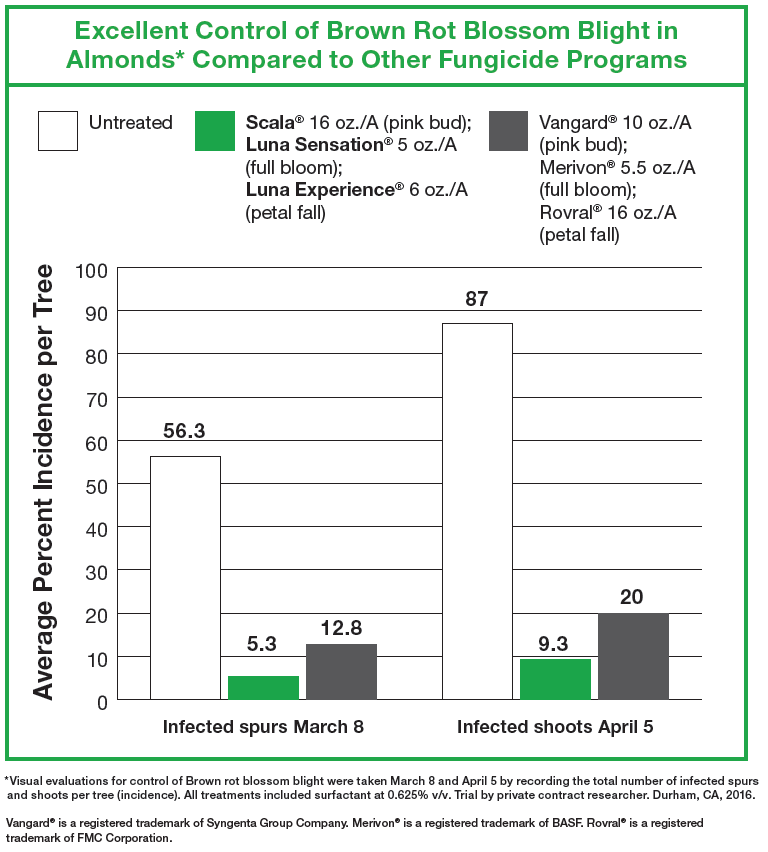 Chart Comparing Almond Brown Rot Blossom Blight Fungicide Control