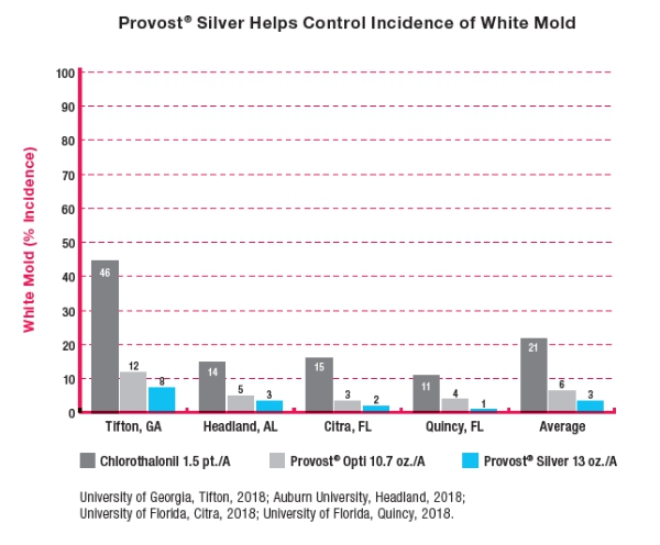 Chart shows Provost Silver Fungicide helps control incidence of white mold compared to other products