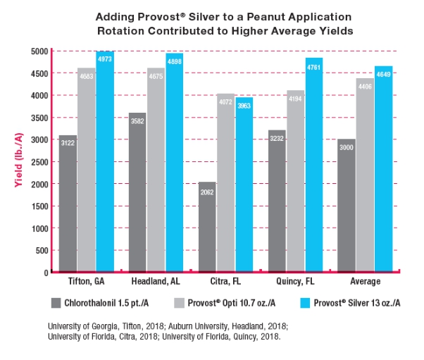 chart shows adding provost silver to a peanut application rotation contributed to higher average yields compared to other products