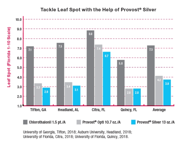 tackle leaf spot with the help of provost silver fungicide chart shows efficacy against disease compared to other products