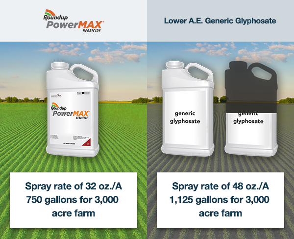 Roundup PowerMAX has a spray rate of 32 oz./A and 750 gallons for 3,000-acre farms and generic brands have a spray rate of 48 oz./A and 1,125 gallons for a 3,000-acre farm