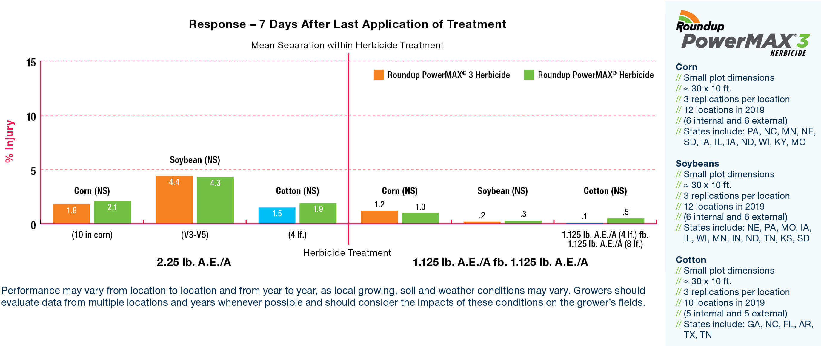 Roundup PowerMAX 3 herbicide performance response 7 days after last application treatment for corn, soybeans and cotton