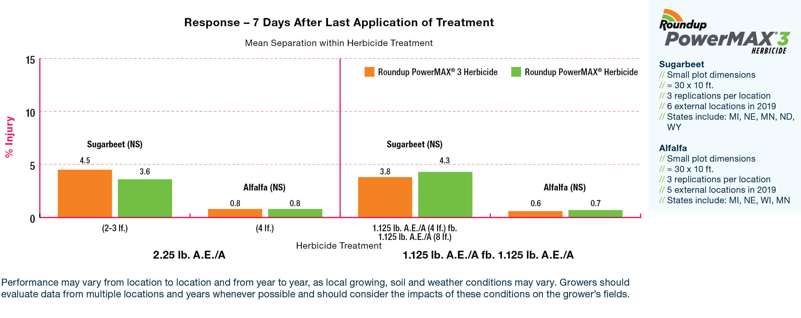 Roundup PowerMAX 3 herbicide performance response 7 days after last application treatment for sugarbeet and alfalfa