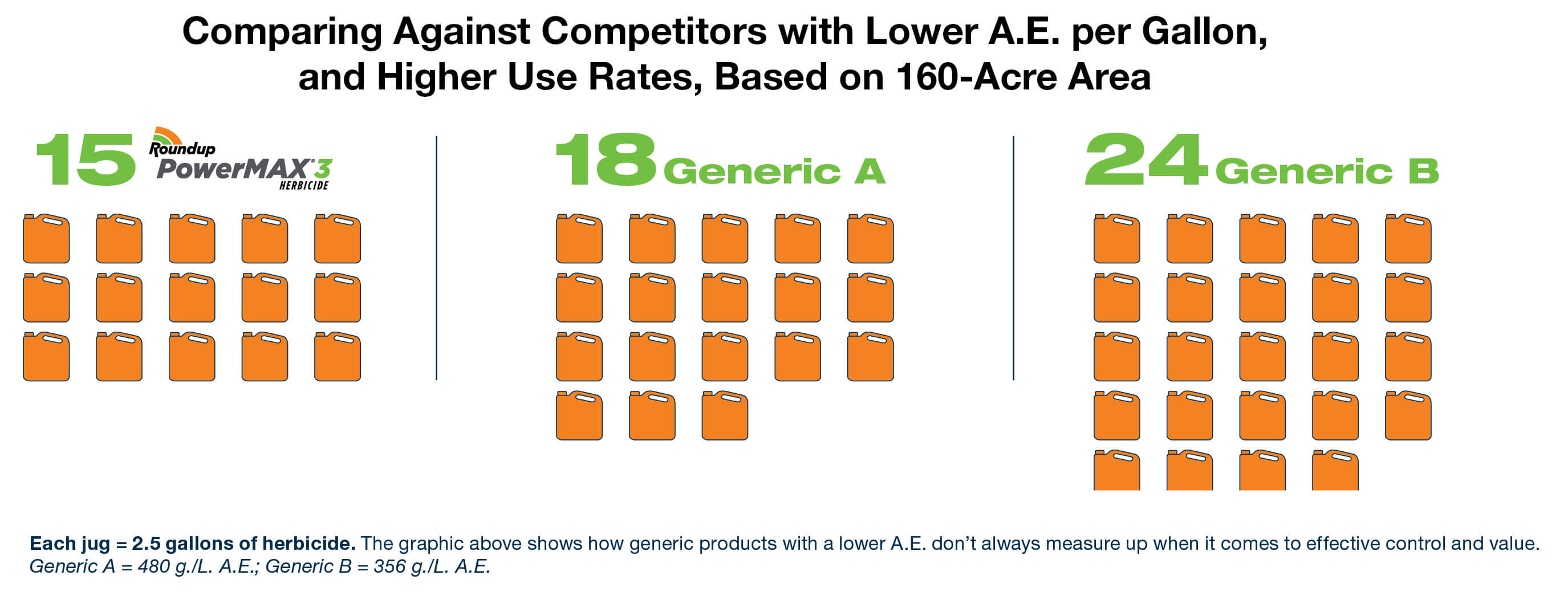 Roundup PowerMAX 3 vs competitors' comparison for lower A.E per gallon, and higher use rates based on 160-acre area