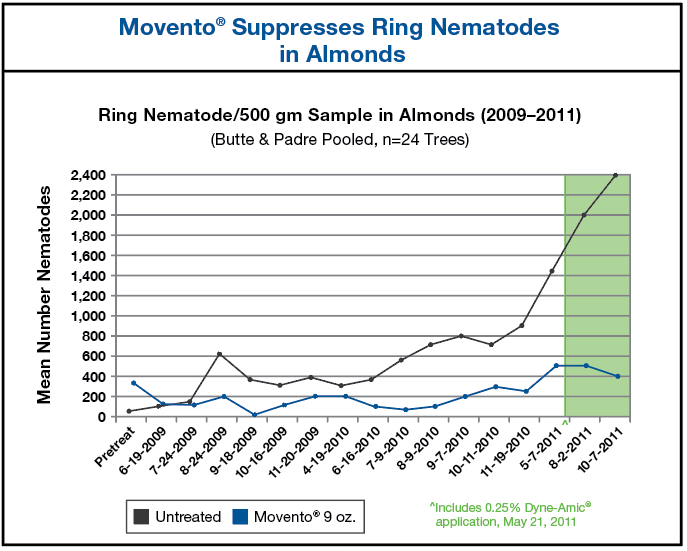 Chart showing mean number of Ring Nematodes in Almonds comparing untreated to Movento