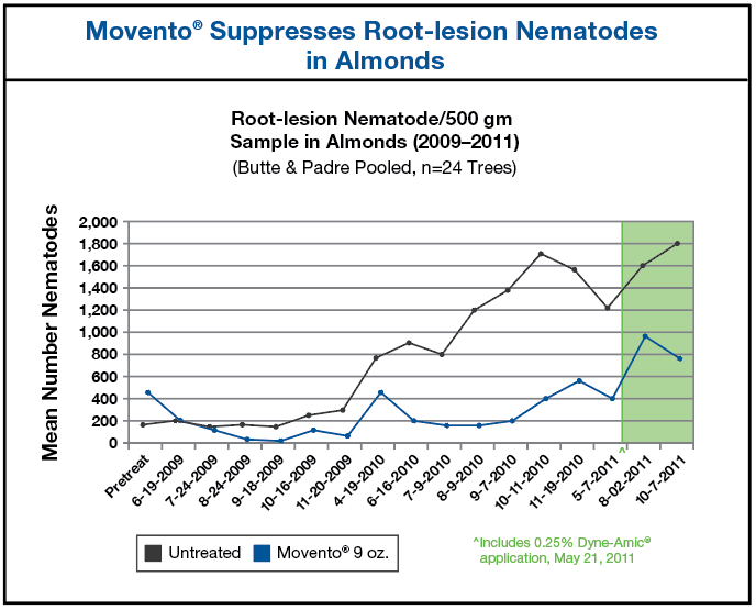 Chart showing mean number of Root lesion Nematodes in Almonds comparing untreated to Movento