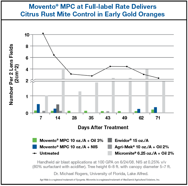 Chart results showing Movento MPC at Full-label Rate Delivers Citrus Rust Mite Control in Early Gold Oranges