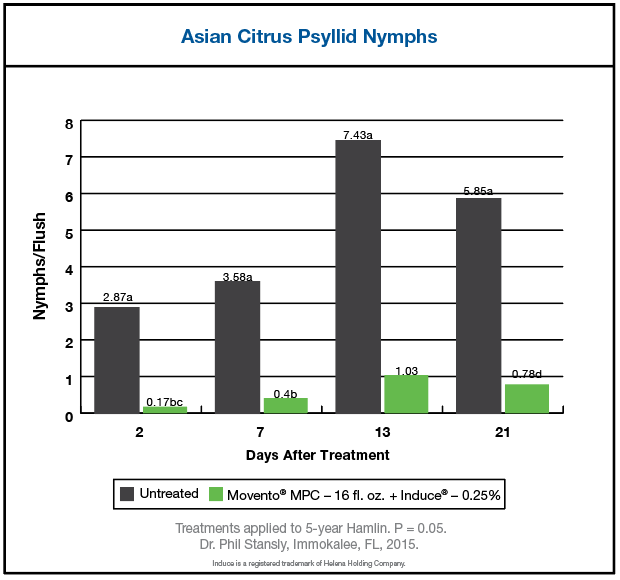 Chart results showing effectiveness of Movento MPC for Asian Citrus Psyllid