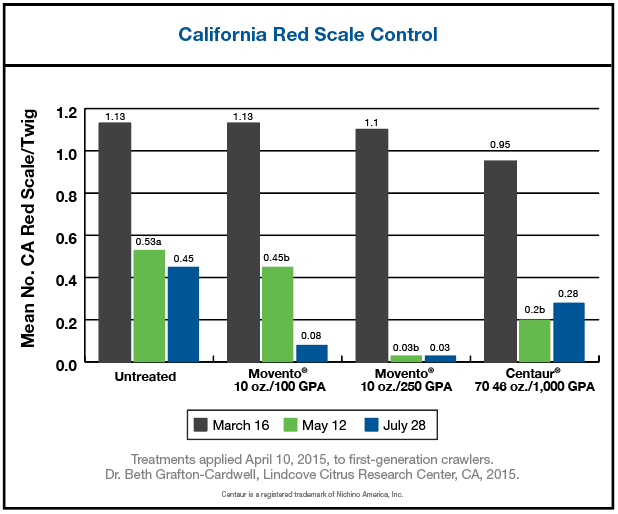 Chart results showing effectiveness of Movento MPC for California Red Scale