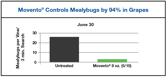 Chart results showing Movento Controls Mealybugs by 94% in Grapes