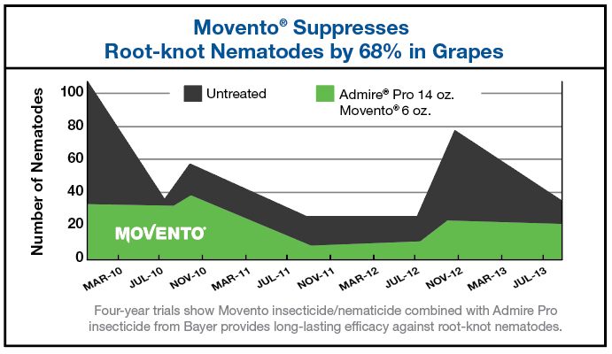 Chart results showing Movento suppresses root-knot nematodes by 68% in grapes
