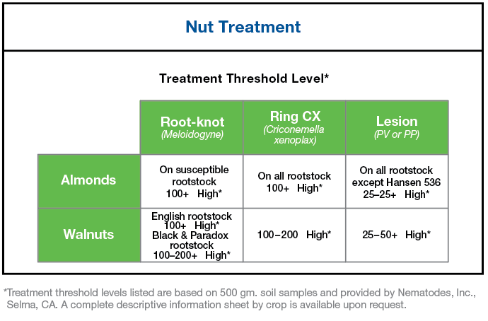 Chart showing treatment threshold level for tree nuts