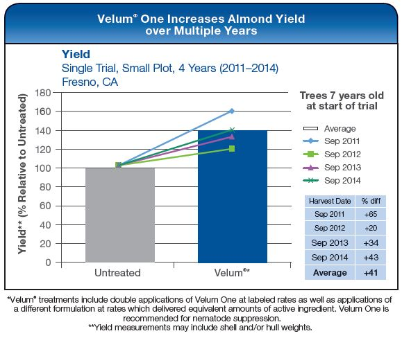 Velum One Increases Almond Yield over Multiple Years