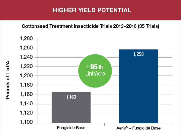 Higher Yield potential graph showing results of Aeris trial