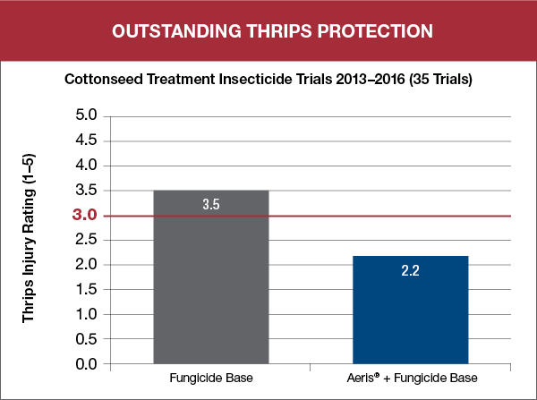 Outstanding Thrips Protection graph showing results of Aeris trial