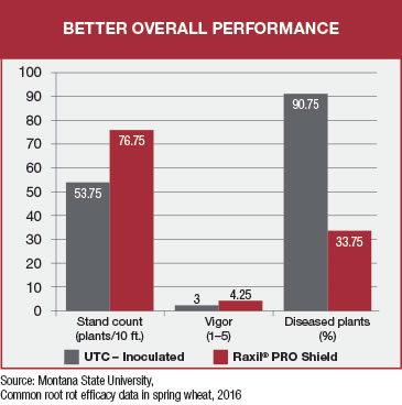 bar chart shows better overall perofrmance for crops treated with raxil pro shield