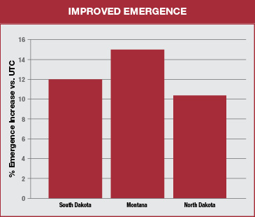 bar chart shows improved emergence for raxil pro md in south dakota north dakota and montana