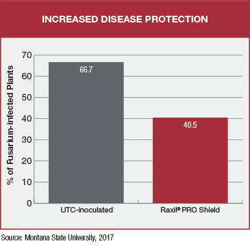 bar chart shows raxil pro shield decreasing fusarium-infected plants compared to utc-inoculated