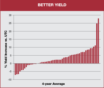 chart shows better yield with yield increase over a 4 year average for raxil pro md