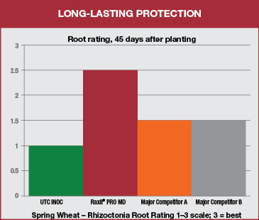 bar chart shows higher root rating for spring wheat after planting with raxil pro md compared to competitors