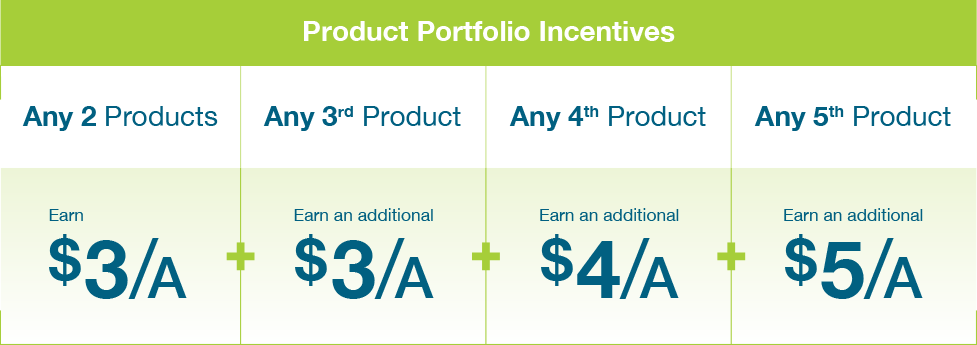 Bayer product portfolio incentives