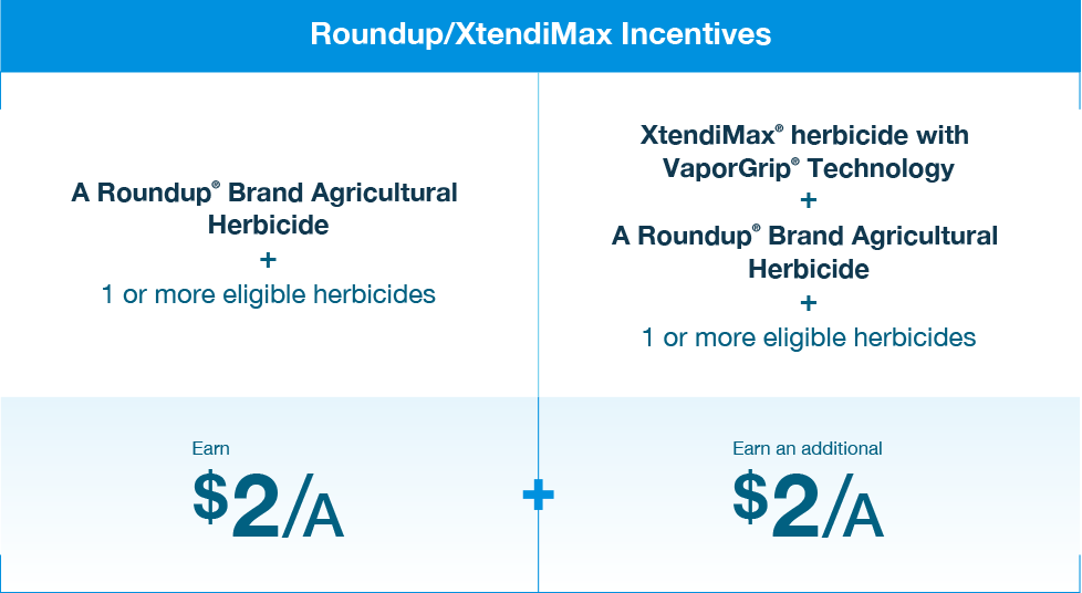 Roundup/XtendiMax incentives