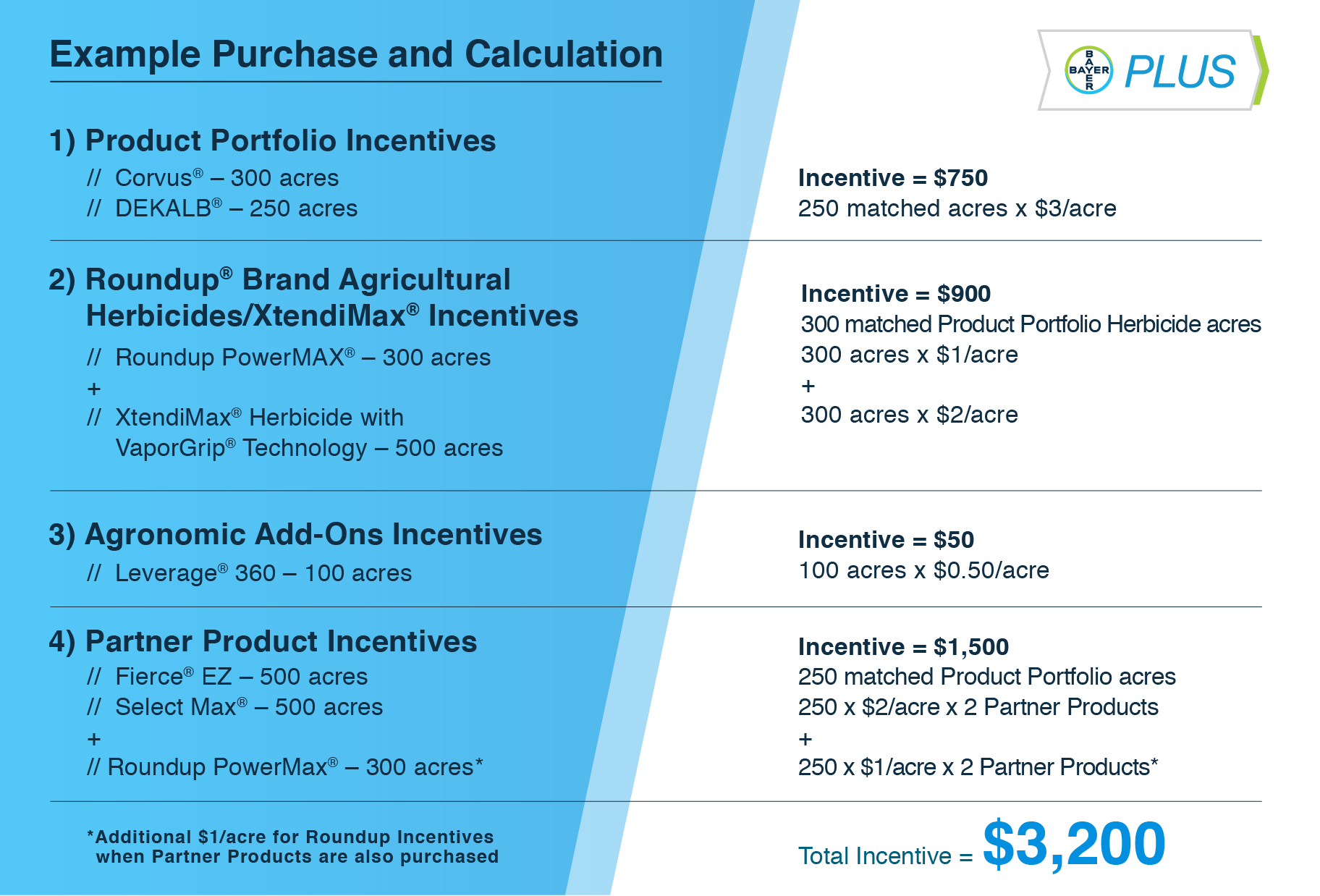 Bayer PLUS Example Purchase and Calculations