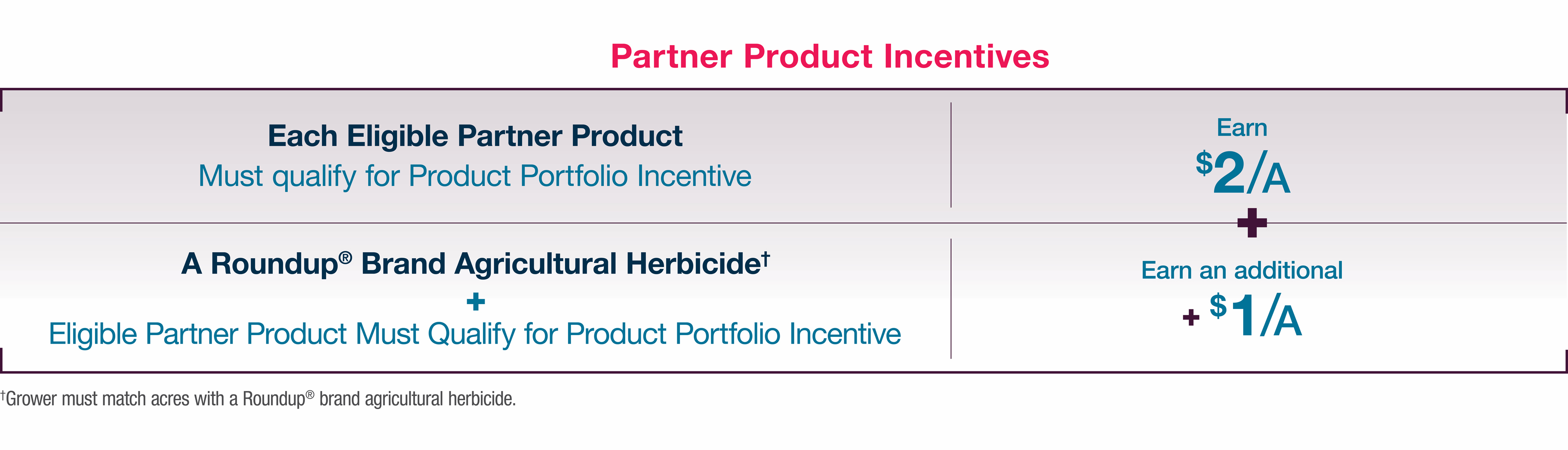 Partner Product Incentives Chart showing how partner products can earn rewards