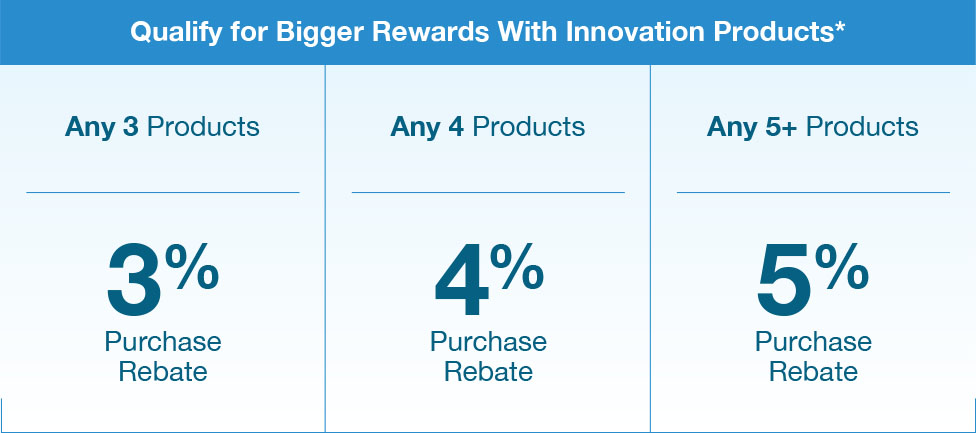 Innovation product incentives chart