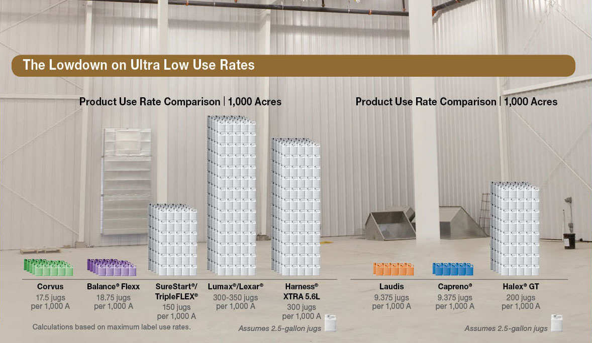A low use rate comparison chart