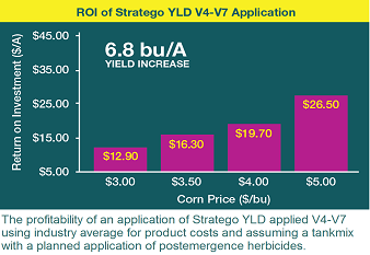 ROI of Stratego YLD V4-V7 application