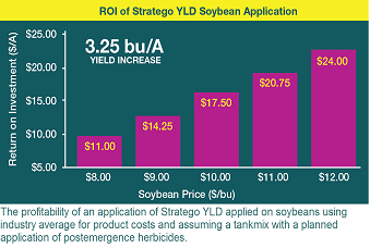 R.O.I. of Stratego YLD Soybean Application