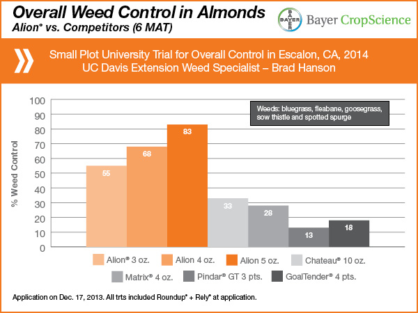 Alion Herbicide for Tree Nuts | Crop Science US