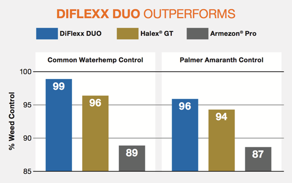 DiFlexx Duo Outperforms chart