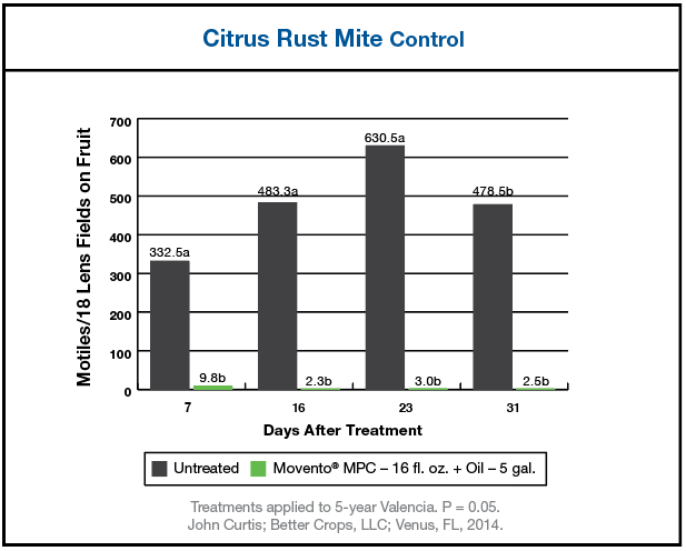 Chart results showing effectiveness of Movento MPC for Citrus Rust Mite Control