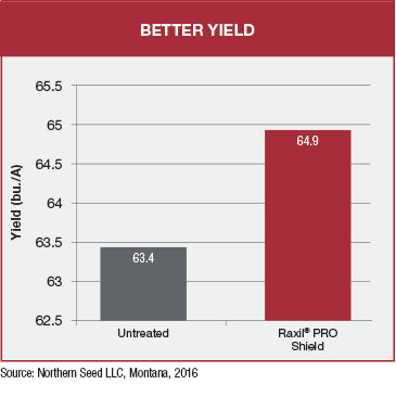 bar chart showsr axil pro shield delivers better yield compared to untreated seeds